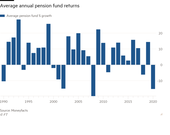 Graphic depicting average pension fund returns form 1990 to 2020