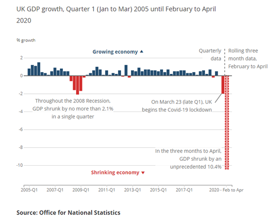 Graphic from the ONS depicting UK GDP growth from 2005 to 2020