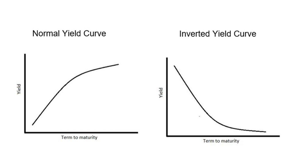 Graphs depicting yield curves