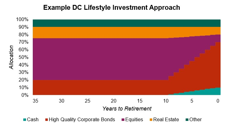 Example graph of DC Lifestyle Investment Approach