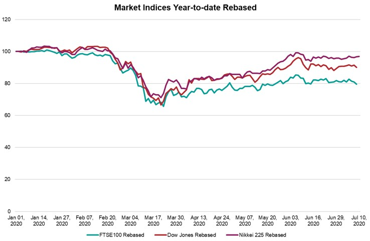 Chart of Market Indices Year-to-date Rebased
