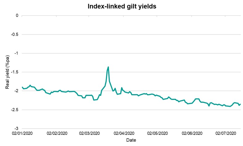 Graph of Index-linked gilt yields
