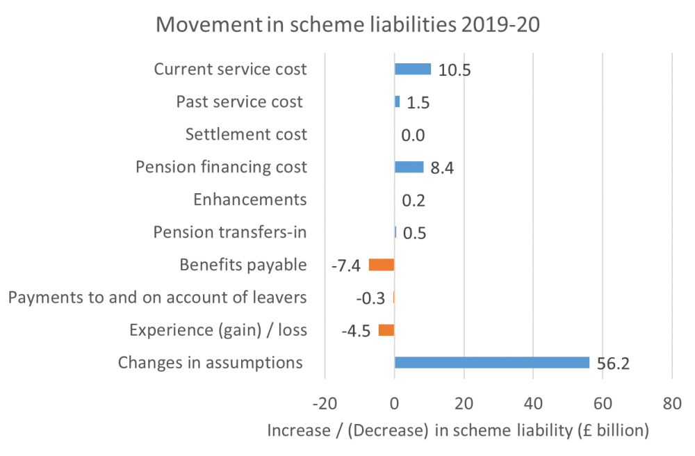 Graphic depicting movement in scheme liabilities from 2019 to 2020.