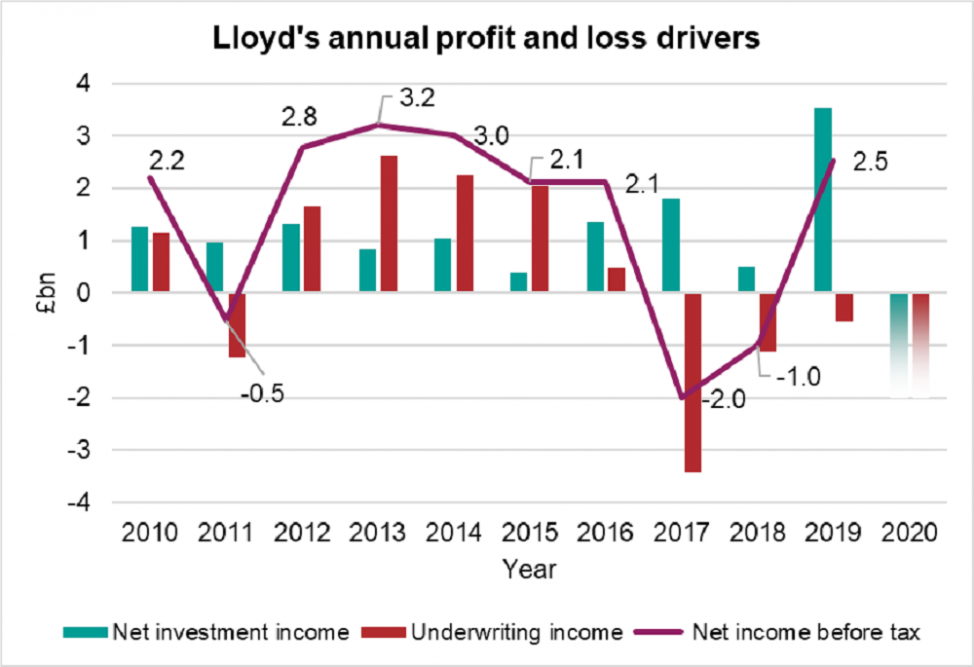 Graph showing Lloyd's annual profit and loss drivers