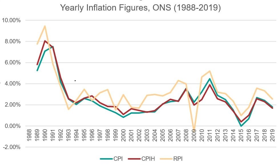 Graph depicting annual inflation figures from 1988 to 2019.