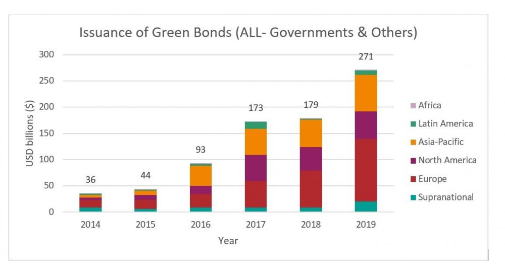 Bar chart depicting the rise in the number of green bods issued from 2014 to 2019.