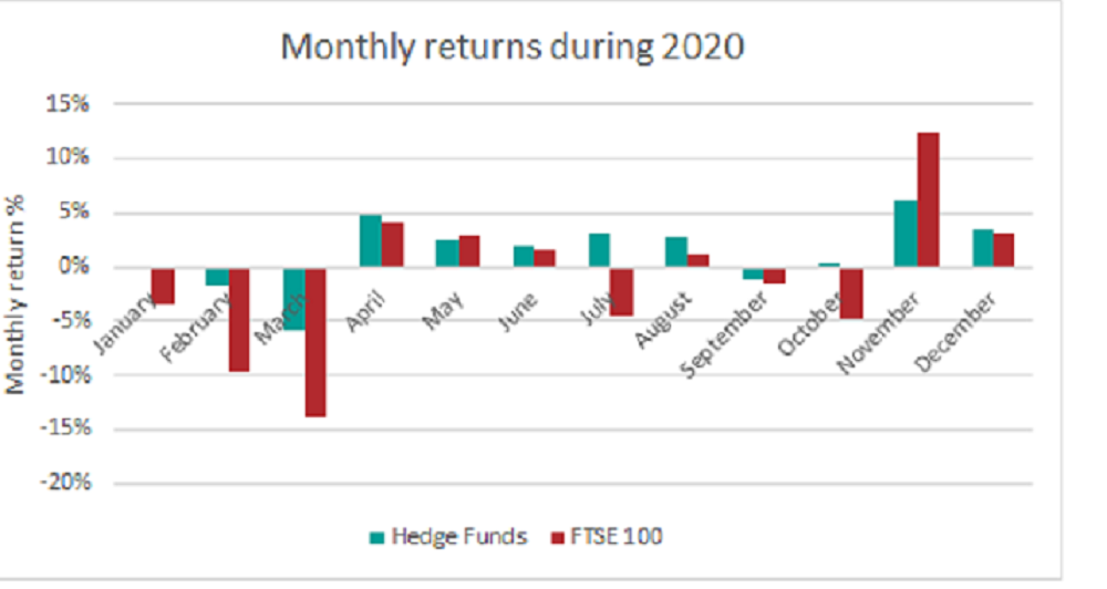 Graph depicting monthly returns of hedge funds and the FTSE 100 during 2020.