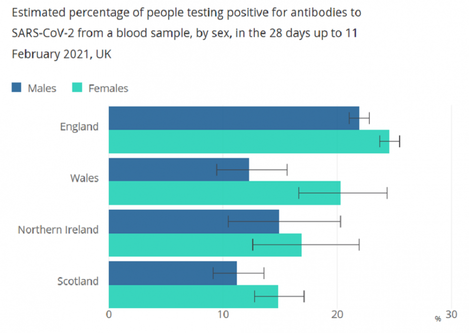 Chart showing estimated percentage of people testing positive for antibodies to SARS-CoV-2 from a blood sample by sex in 28 days to 11/02/21.