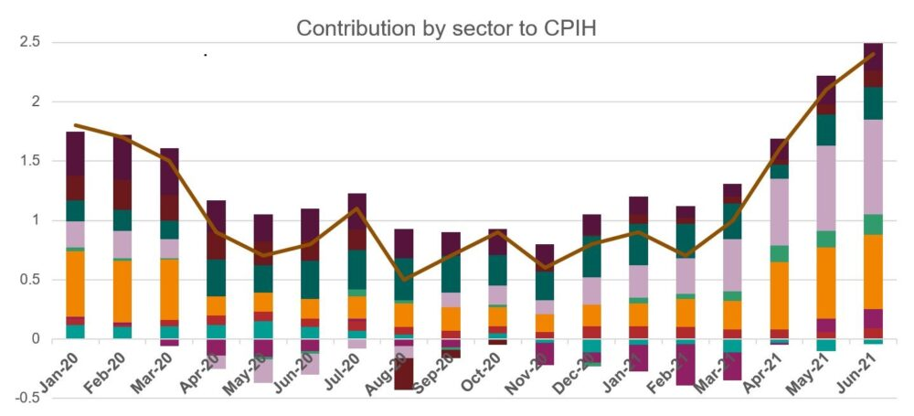 Bar chart depicting contribution by sector to CPIH from Jan. 2020 to June 2021.