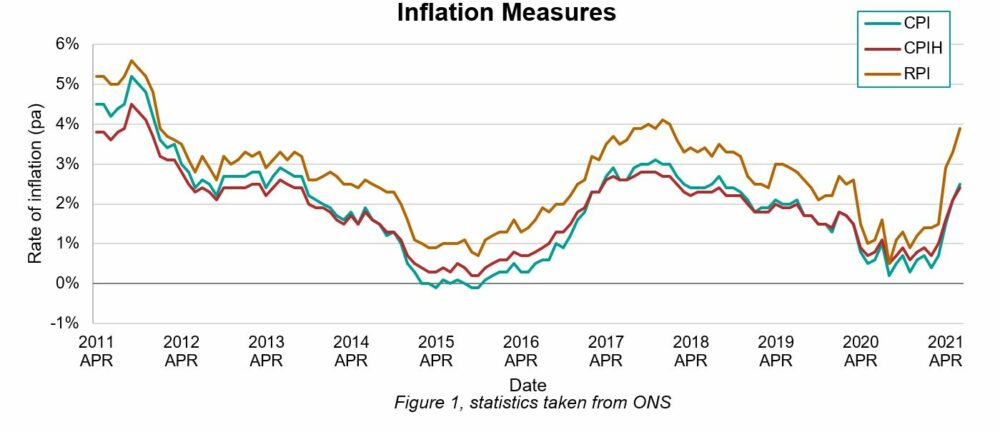 Graph depicting inflation measures over 10 years from April 2011.