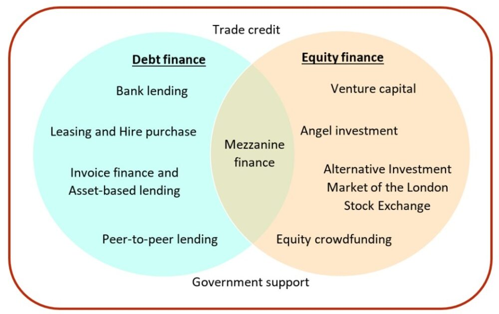 Venn diagram depicting different sources of debt finance and equity finance.